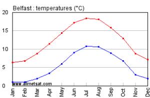 Average Weather in Belfast