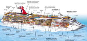 Carnival Cruise Lines Would you Go on a Cruise