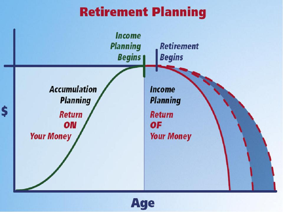 retirement planning case How do you know when you're ready for retirement check out our retirement readiness case study for a look at one couple asking the same question.