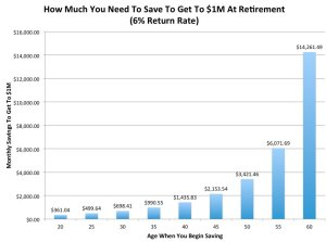 Retirement Savings Millionaire