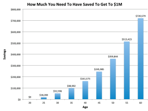 How Much do I Need to Save for Retirement